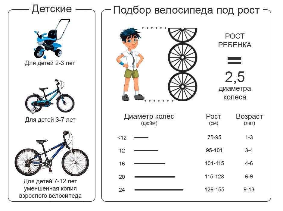 Существует утвержденные педиатрами нормы, которые помогают определить, какой велосипед будет удобен и полезен ребенку, они занесены в таблицу.